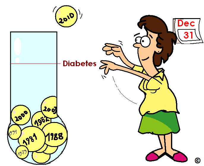 fat accumulation leads to diabetes