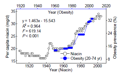 niacin and obesity connection