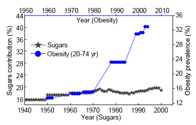 sugars and obesity connection