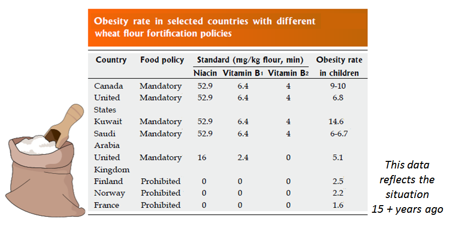 obesity rates relative to food fortification