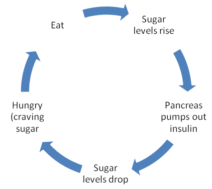 sugar insulin vicious cycle