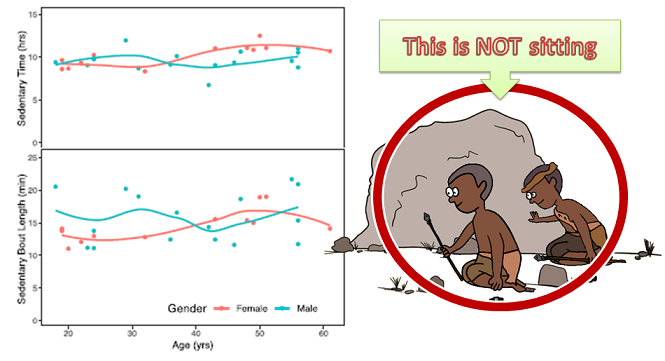 Nonambulatory behavior in Hadza adults