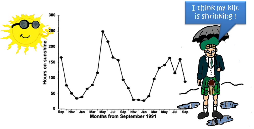 Graph showing hours of sunshine across the year