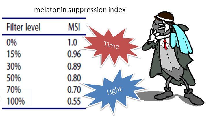 Melatonin suppression index