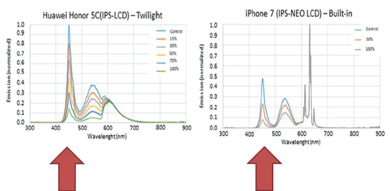 Phone spectrum