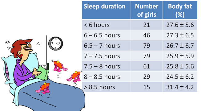 table showing the relationship between fat mass and sleep duration