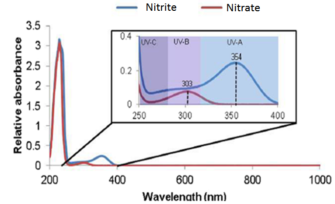 spectrum showing nitric oxide production