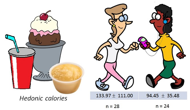 hedonic calories consumed by ealkers