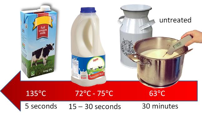 heat treatment of different milks