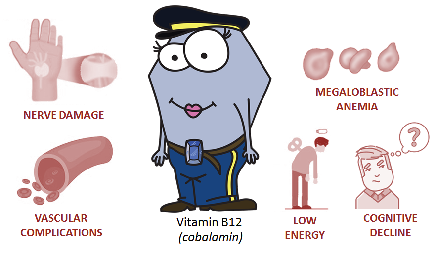 signs and symptoms of vitamin b12 deficiency