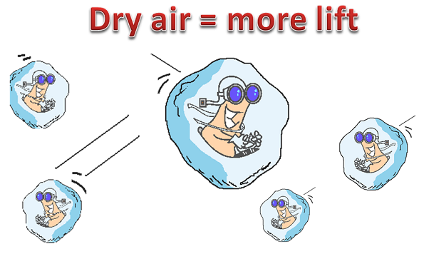 virus particles in dry air