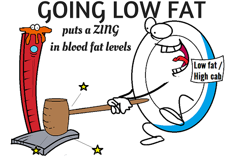 zing fat levels