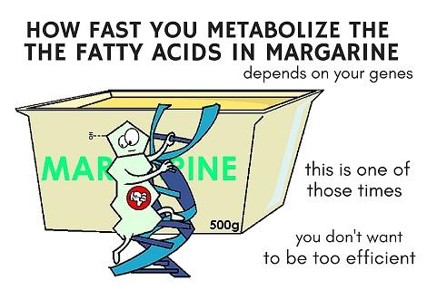 inflammatory signal coming from margarine