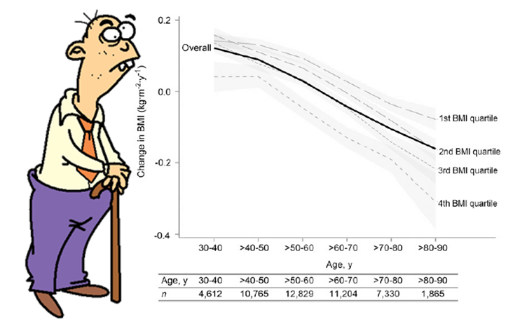 old man standing next to graph showing effect of age on BMI