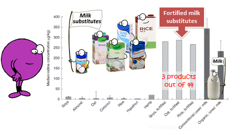 Graph of results of analysis of iodine content of milk products