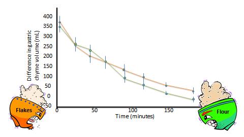 graph showing gastric empyting of oat porridge