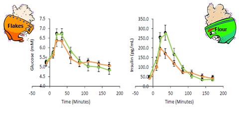 Sugar and insulin response to oat porridge