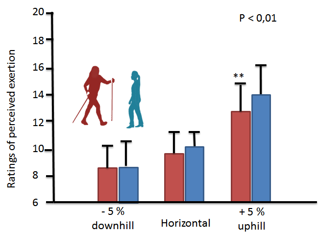Graph showing ratings of exertion when nordic walking