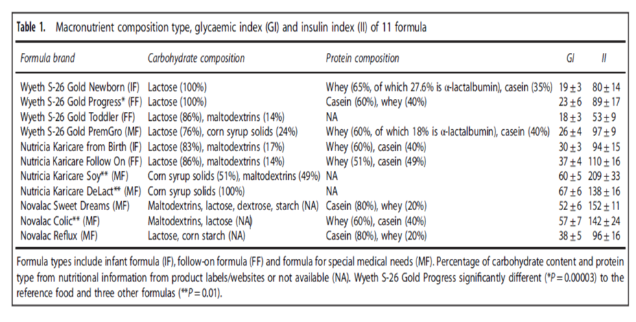 Table showing glycemic index of different infant formulas
