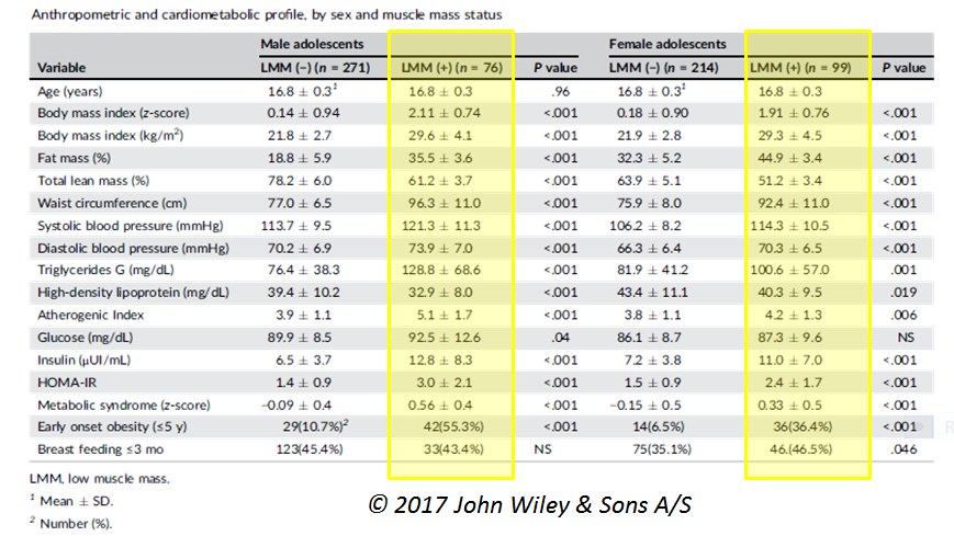 table low muscle mass and metabolic profile