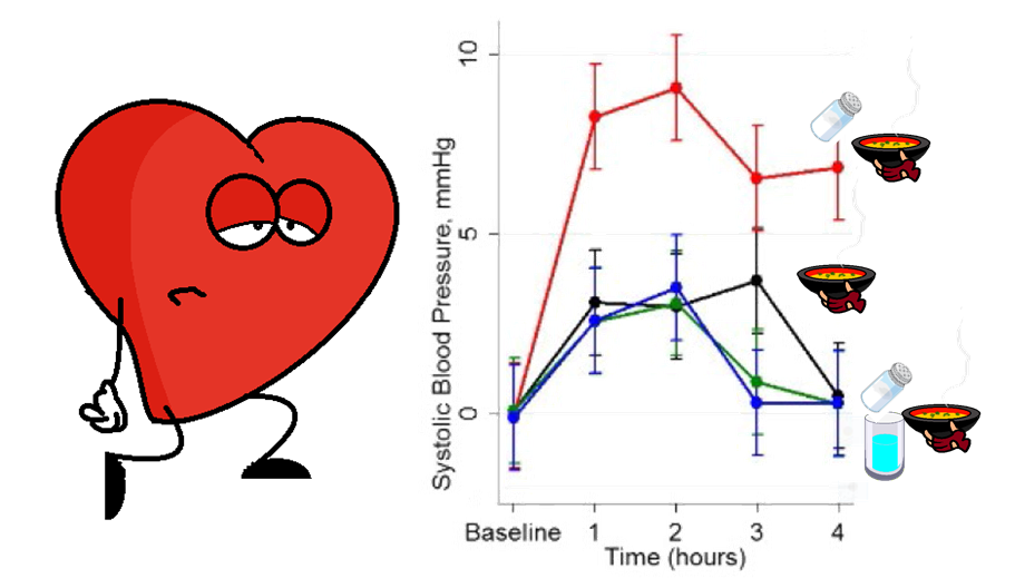effect of eating salty soup on blood pressure