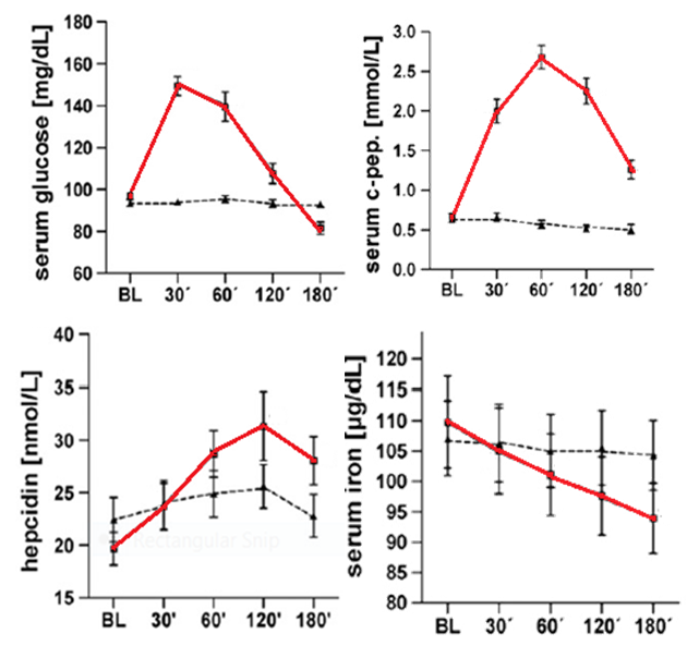 graph showing iron levels in response to glucose uptake