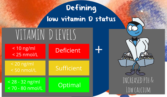 defining vitamin D deficiency
