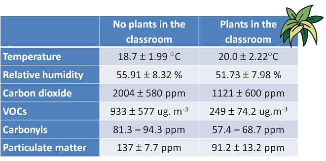 effect of plants on air quality in a school