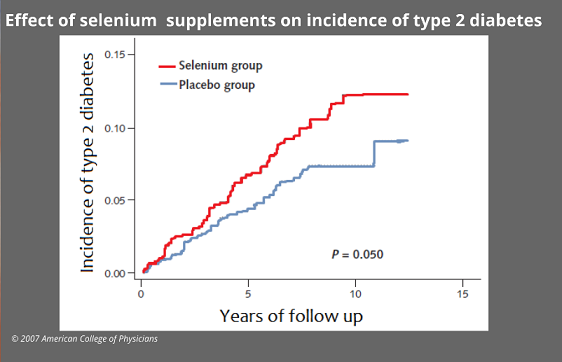 graph showing incidence of type 2 diabetes when taking selenium supplements