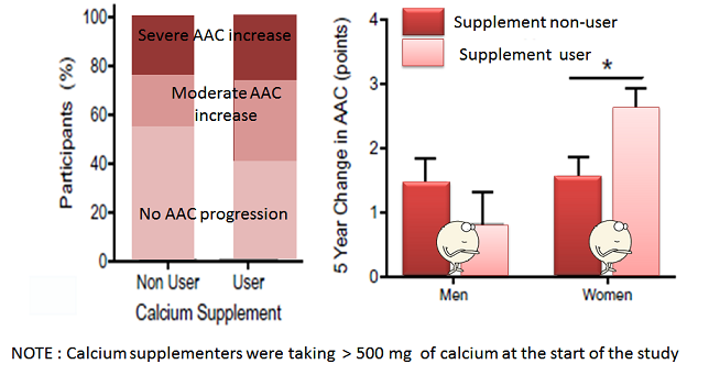 calcium supplement use and AAC