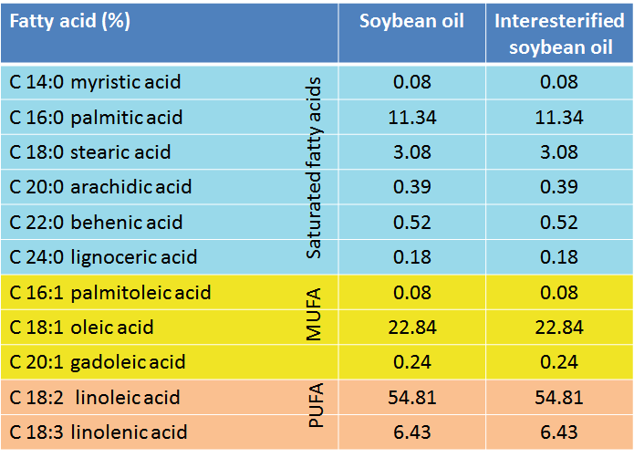 fatty acid profile of soyabean oil and interesterified soyabean oil