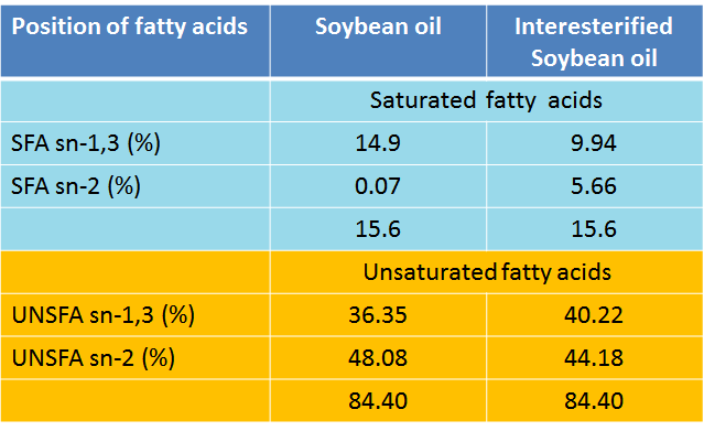position of fatty acids in interesterified soyabean oil