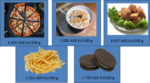 dietary AGE content of some common foods