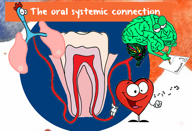 the oral systemic connection