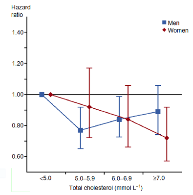 Hazard ratio of death for different cholesterol levels
