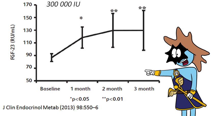 fgf levels 3 months after single injection of vitamin D